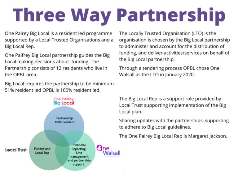 OPBL 3 Way artnership (1)